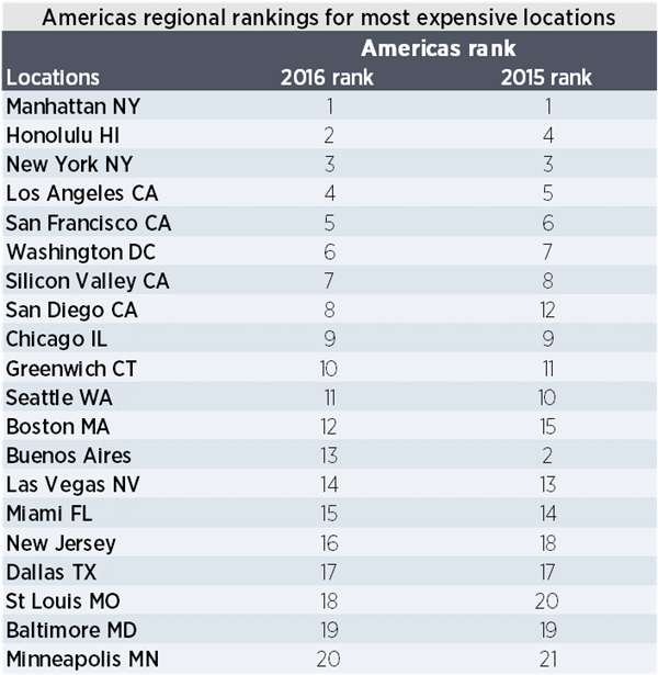 Americas regional rankings for most expensive locations