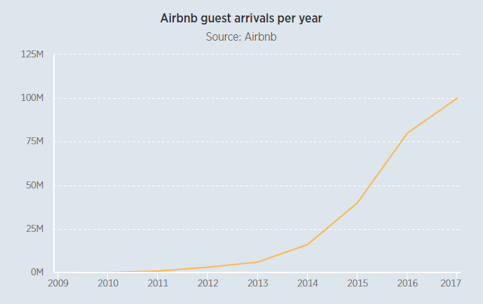 Airbnb guest arrivals per year