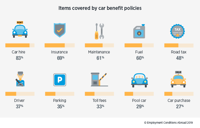 Items covered by car benefit policies