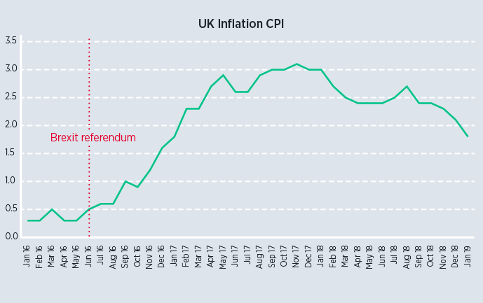 Brexit and inflation