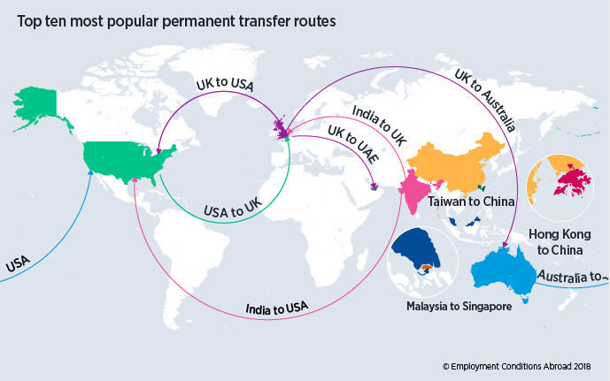 Map showing the top ten most popular permanent transfer routes