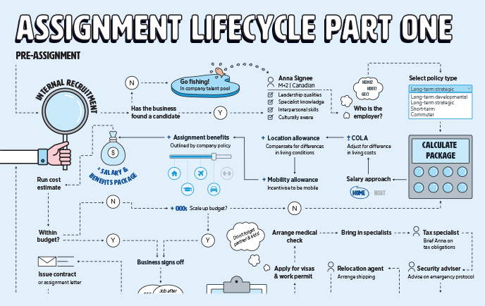 Assignment lifecycle part one