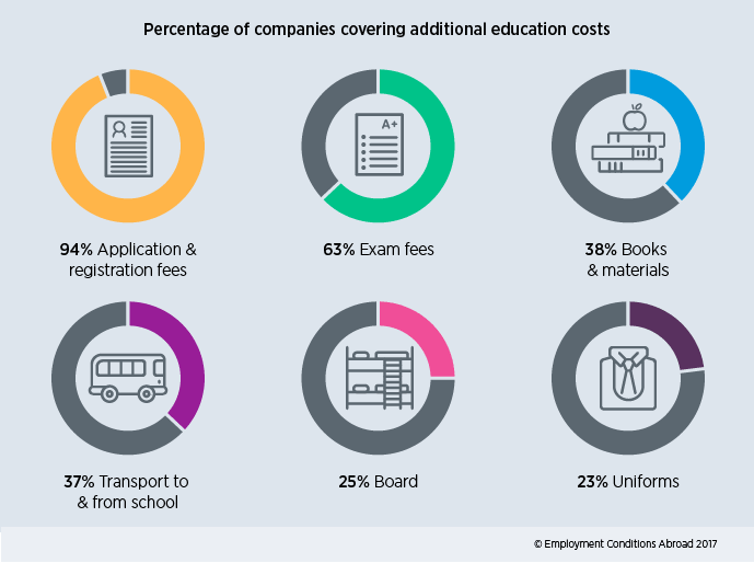 Percentage of companies covering additional education costs