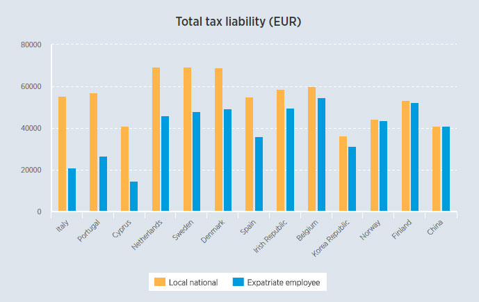 Expatriate tax concessions – could your assignees benefit? - ECA