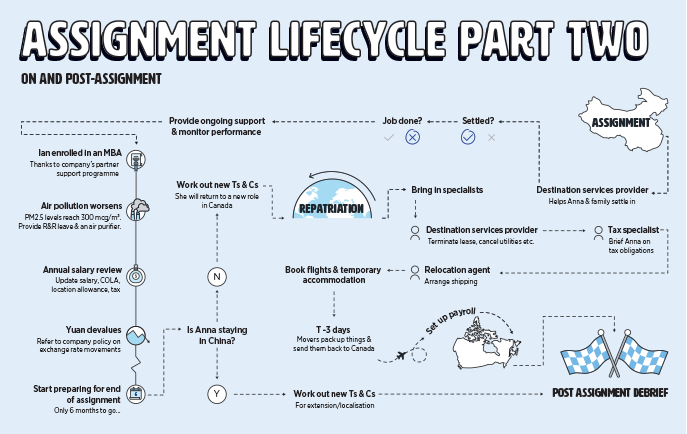 Assignment lifecycle part two